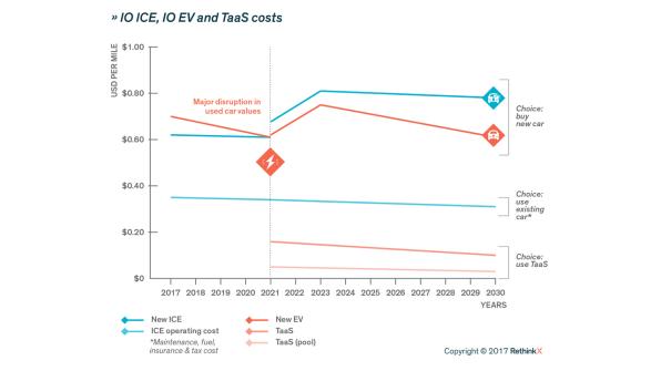 ReThink kosten elektrische zelfrijdende taxi en benzineauto