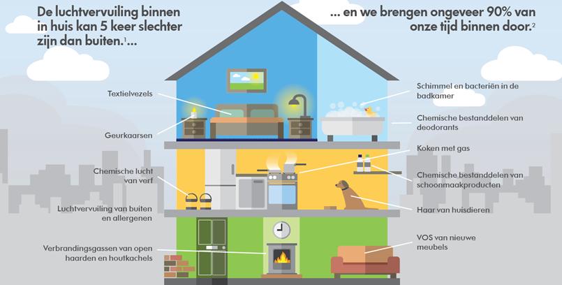 Dyson luchtreinigers pakken gassen en geuren aan