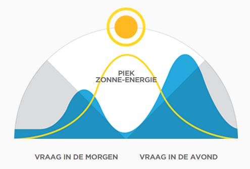piek en dal uren energieverbruik