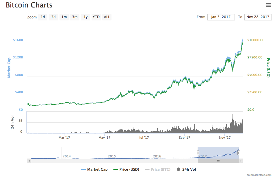 Actuele waarde bitcoins to dollars exacta box betting