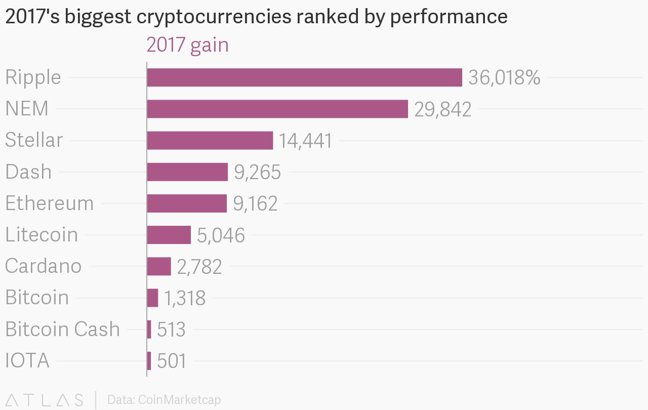 Cryptocoin groei 2017 Ripple
