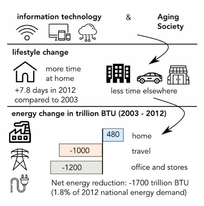 Netflix energieconsumptie