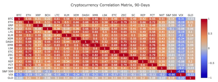 z-score bitcoin