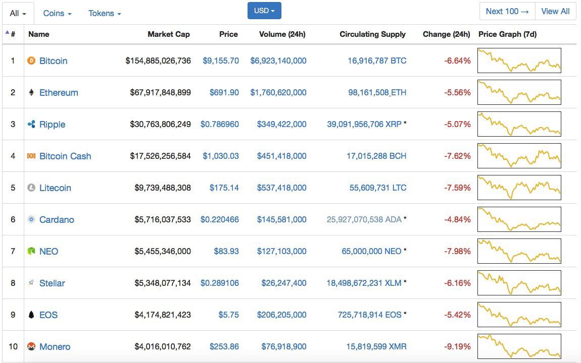 Bitcoin koerswaarde