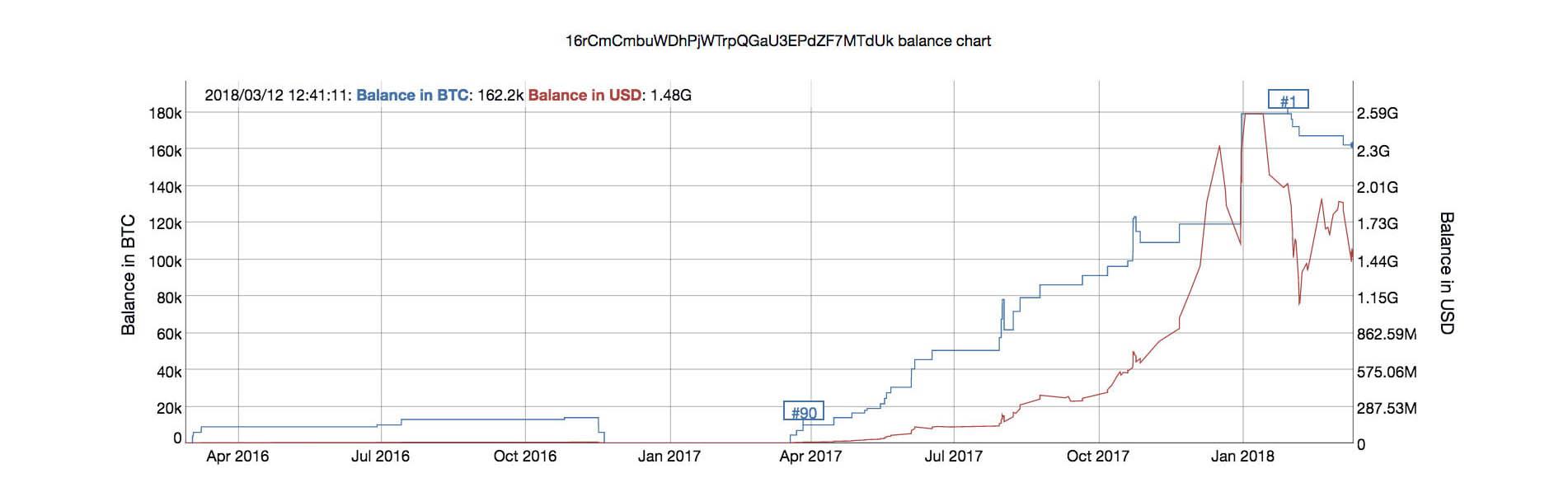 grootste Bitcoin wallet