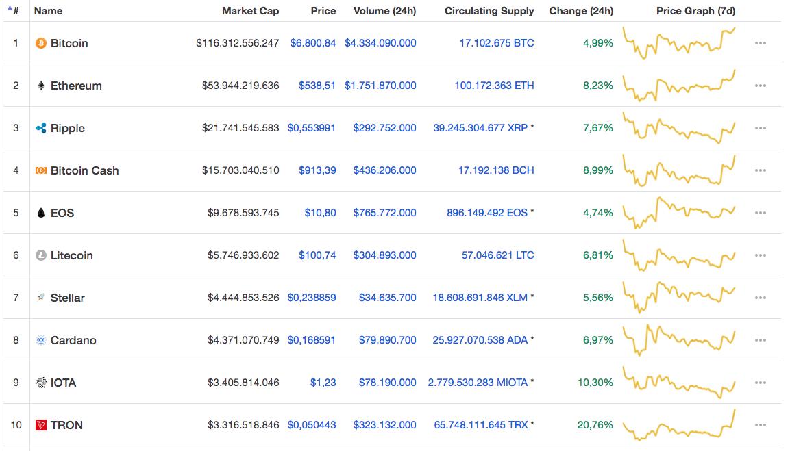Marketcap Bitcoin cryptocurrency