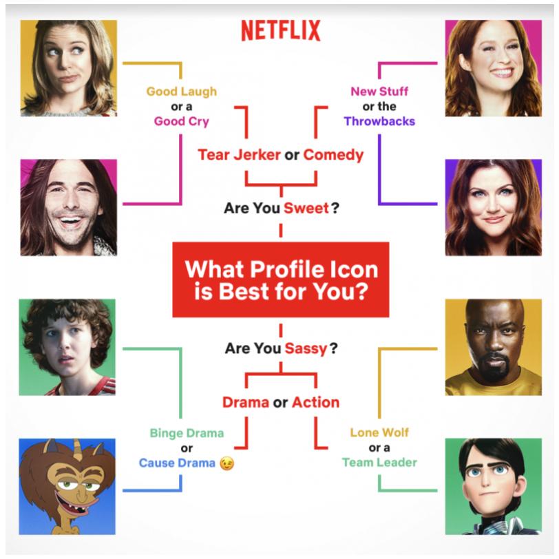 Netflix profiel icoontjes