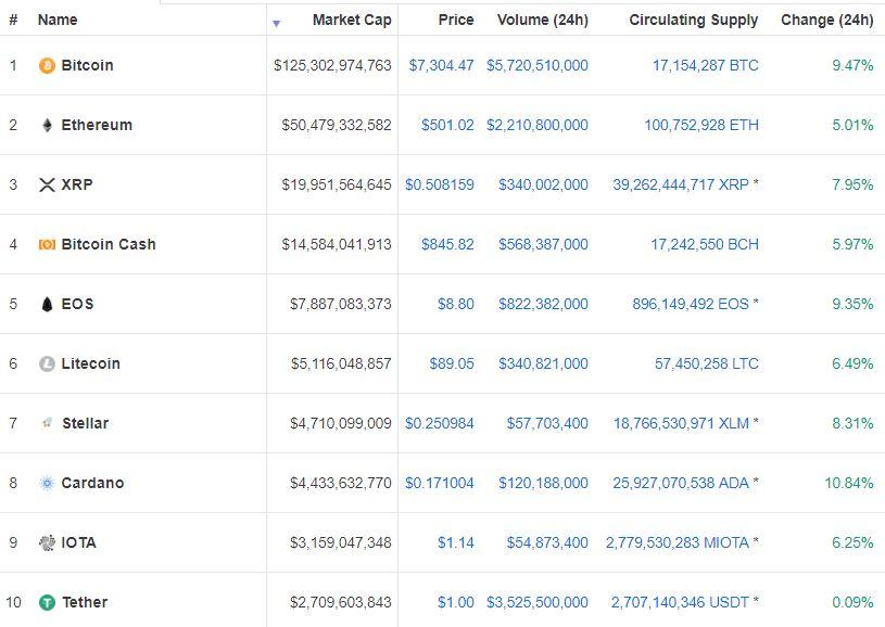 De cryptomarkt in het groen, inclusief Bitcoin