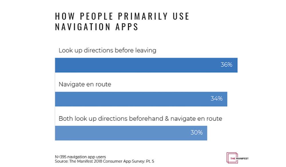 Navigatie apps gebruik