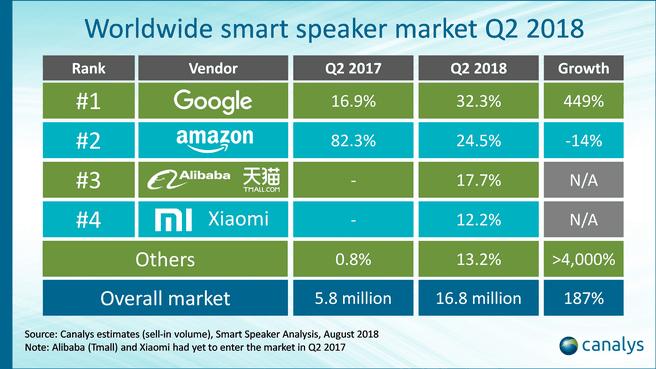 Canalys slimme speaker verkoopcijfers Google Amazon