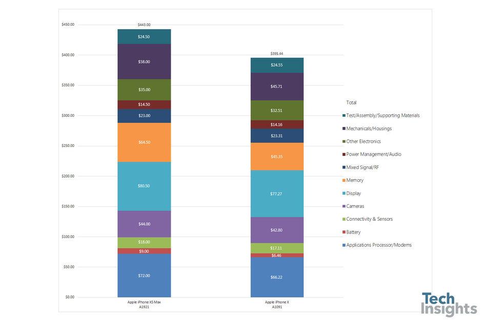 Apple iPhone Xs Max productiekosten
