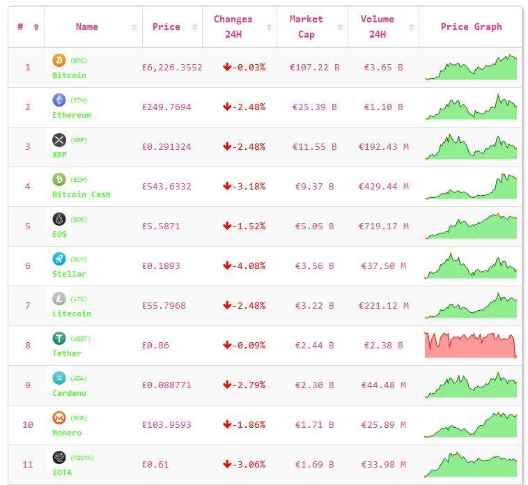 Crypto-analyse 3 september: markt licht negatief na goed weekend