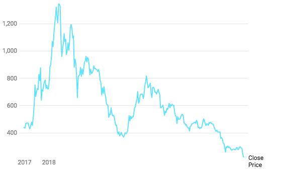 Bitcoin Ether Ripple groei