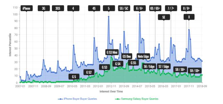 BankMyCell Apple vs Samsung fans