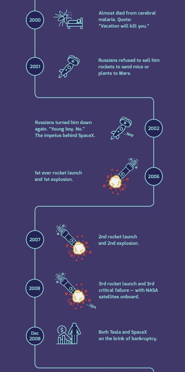 Elon Musk Kickresume
