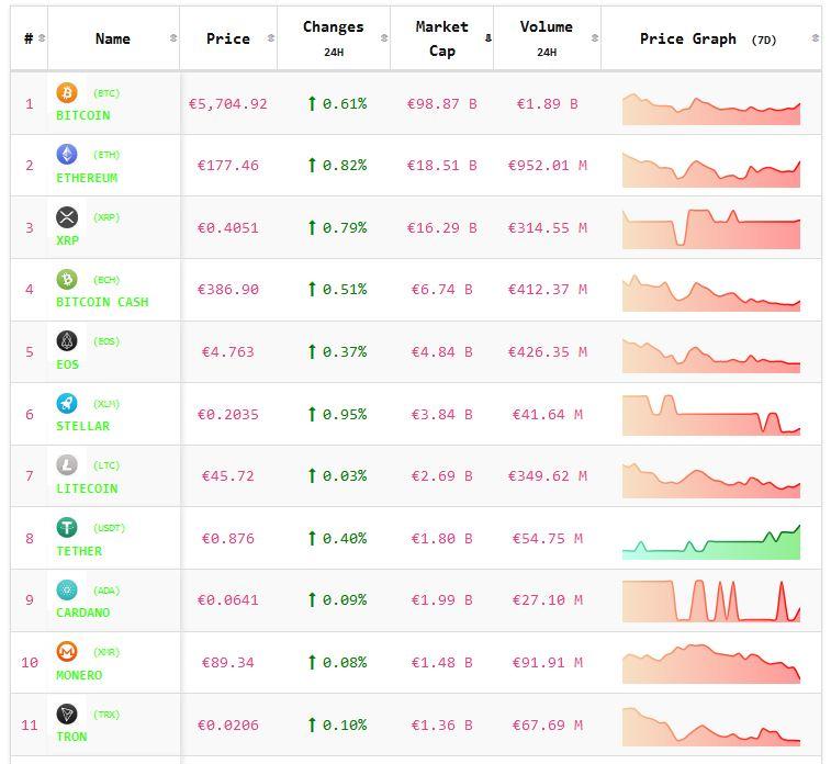 Crypto-analyse 29 oktober Bitcoin en Altcoins neutraal uit het weekend