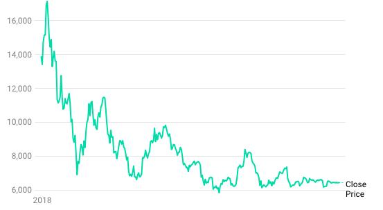 Bitcoin stabiliteit