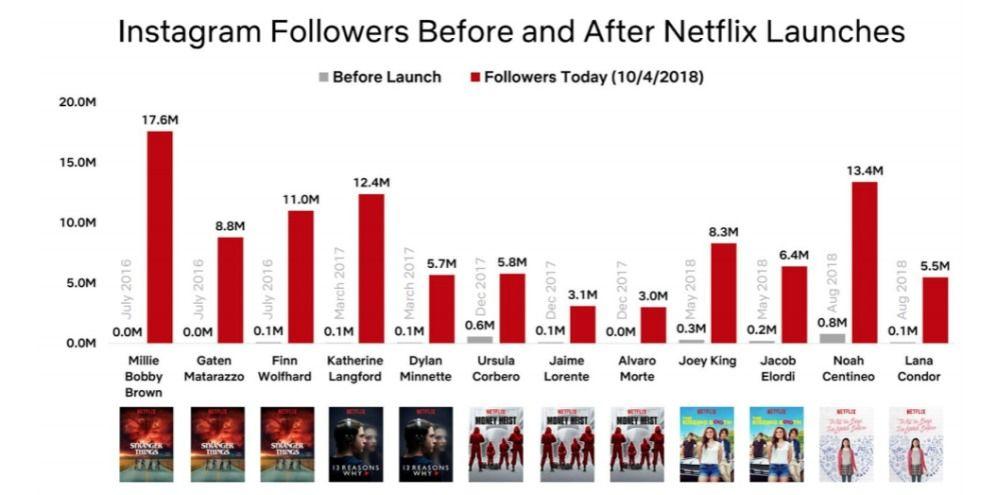 Netflix abonnees