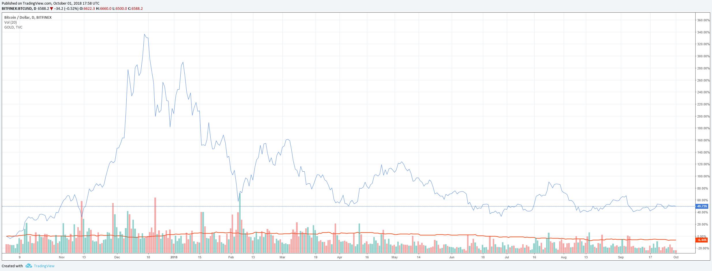 Bitcoin goud