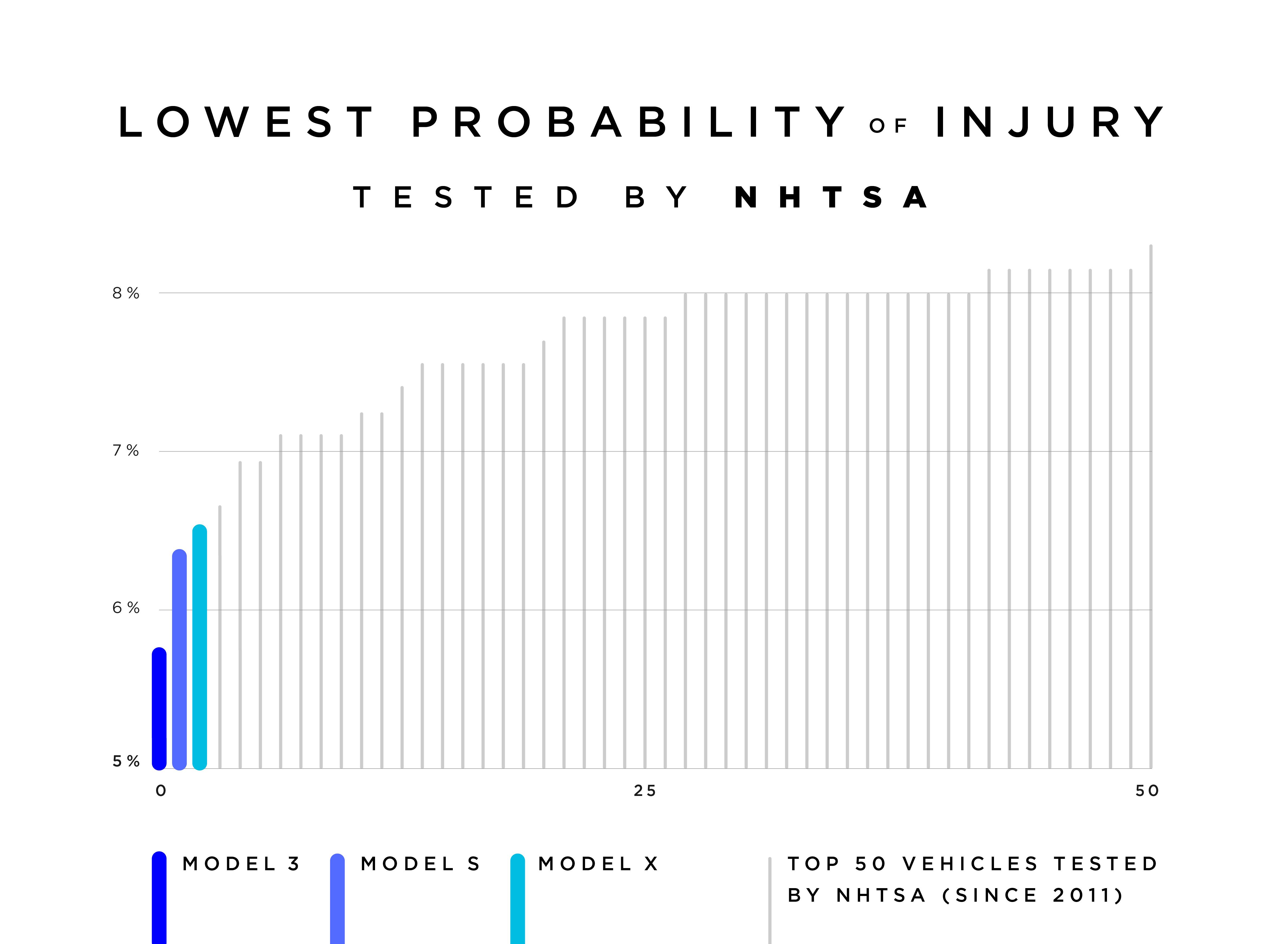 Tesla Model 3 veiligheid