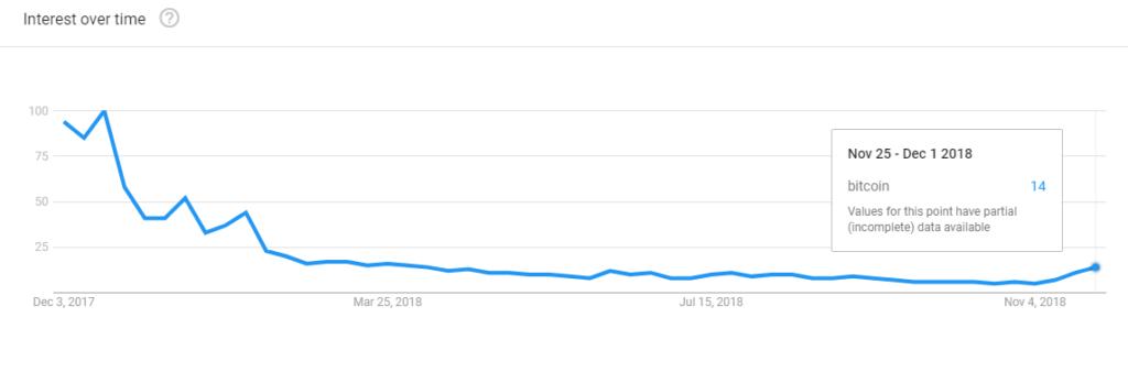 Bitcoin Google trends zoekopdrachten