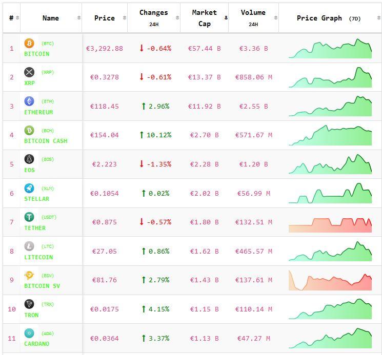 Crypto-analyse 26 december: koers Bitcoin en koersen Altcoins stabiliseren.