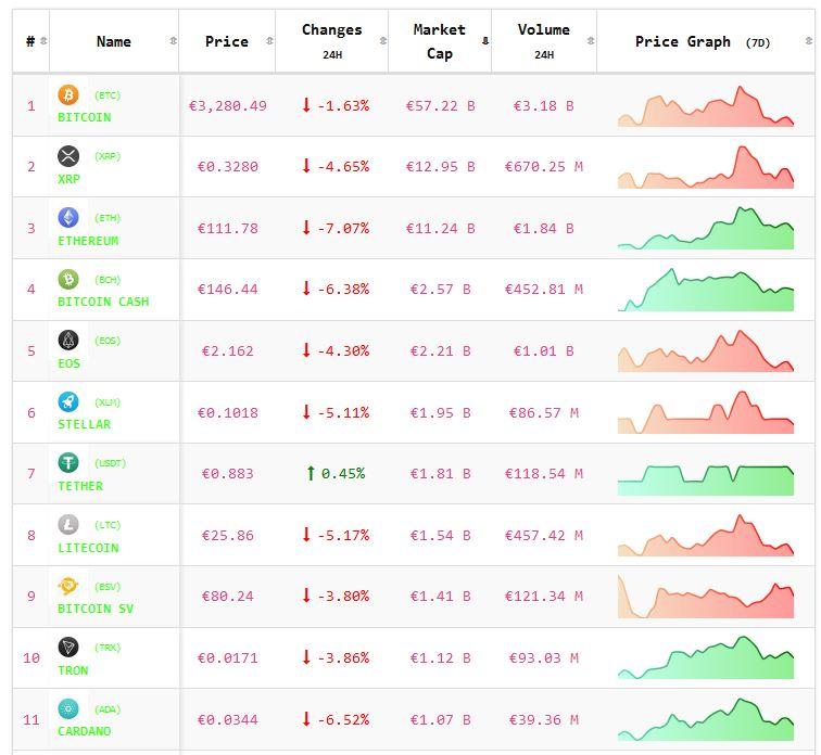 Crypto-analyse 27 december koers Bitcoin en koersen Altcoins negatief na kerst.