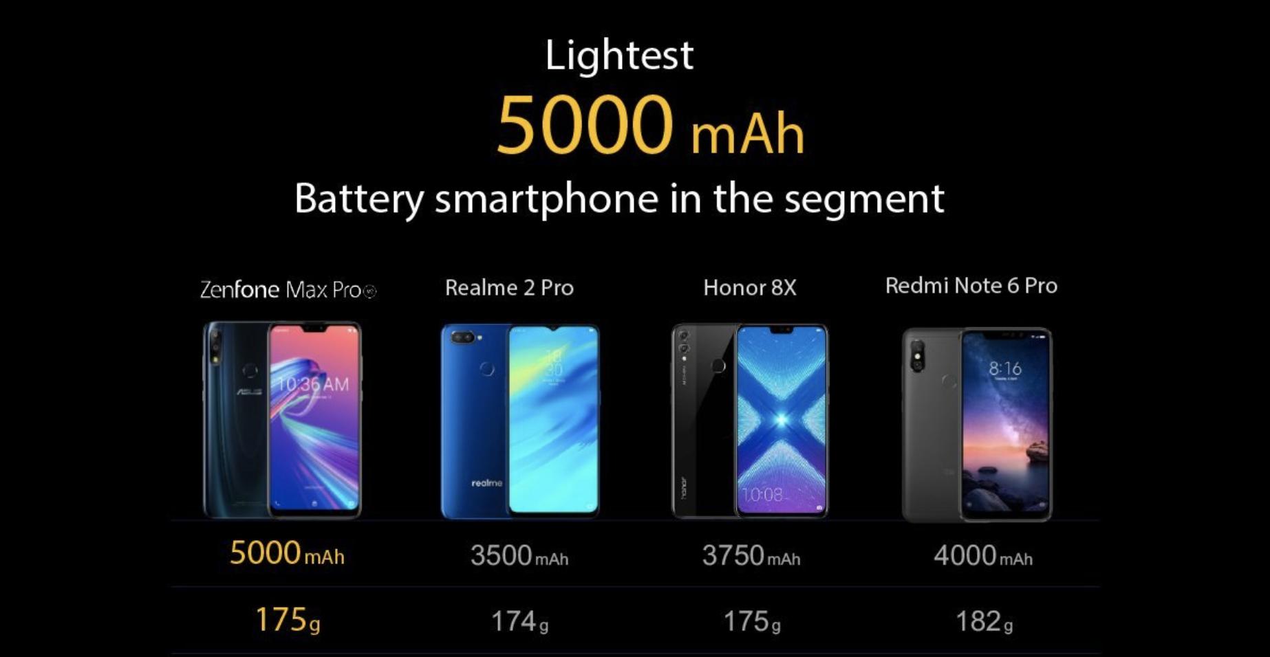 Asus ZenFone Max batterij