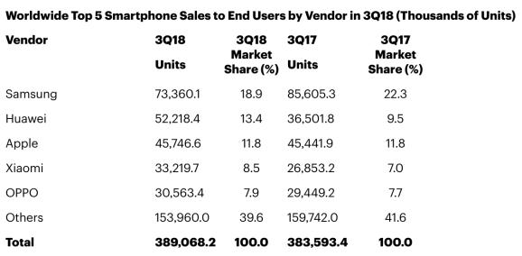 Apple Huawei verkoopcijfers