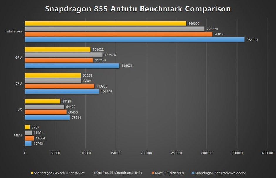Snapdragon 855 benchmark Galaxy S10