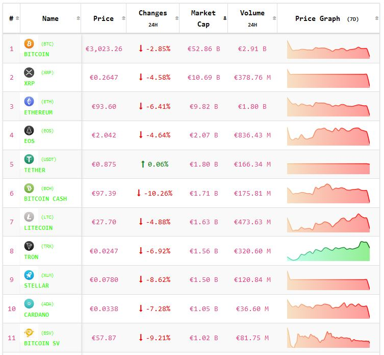 Crypto-analyse 28 januari: koers Bitcoin en koersen Altcoins onderuit. Live koersen vastgelegd om 8.10 uur.