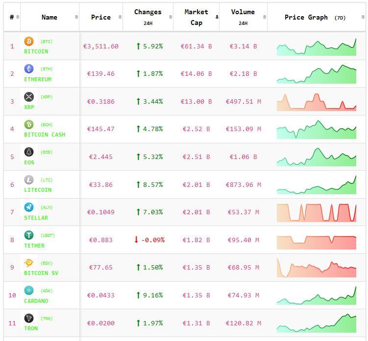 Crypto-analyse 7 januari: koers Bitcoin en koersen Altcoins met positief sentiment uit het weekend. Live koersen vastgelegd om 8.00 uur.