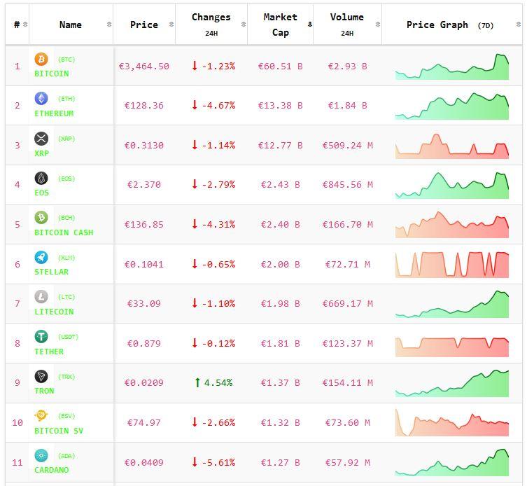 Crypto-analyse 8-1 koers Bitcoin en koersen Altcoins onderuit na slecht nieuws. Live koersen vastgelegd om 7.40 uur.