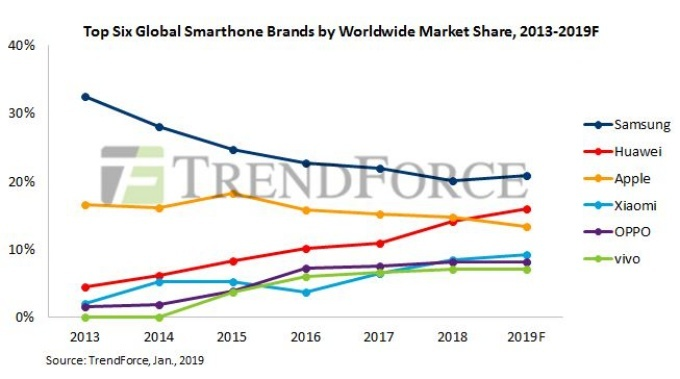 Samsung Apple Huawei groei 2019