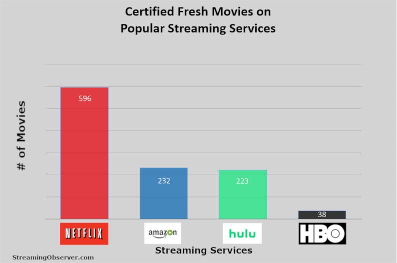 streamingdiensten Rotten Tomatoes