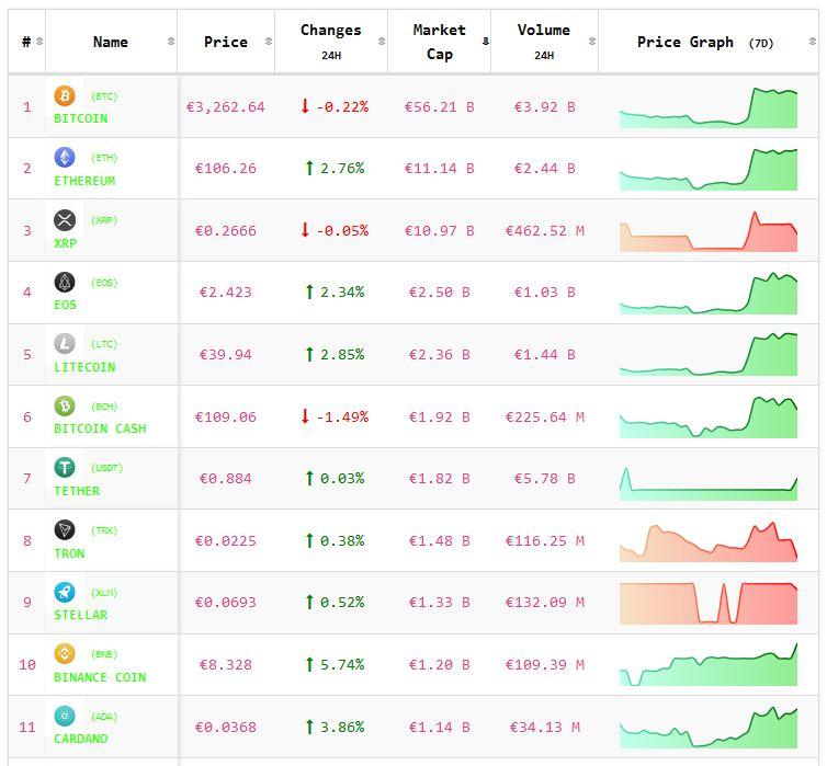 Crypto-analyse 11 februari: koers Bitcoin en koersen meeste Altcoins positief na het weekend. Live koersen vastgelegd om 8.05 uur.