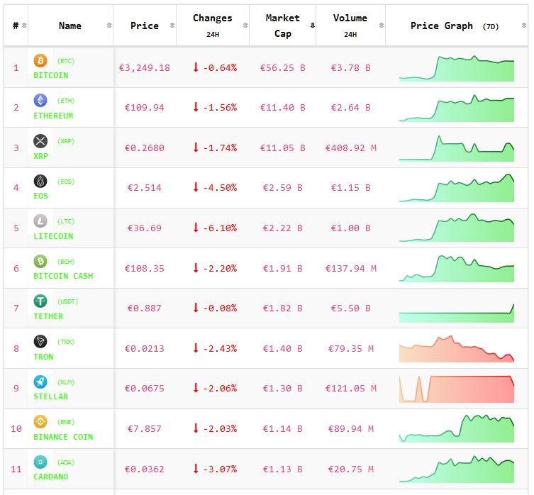 Crypto-analyse 14 februari: koers Bitcoin en koersen Altcoins negatief. Live koersen vastgelegd om 8.10 uur.