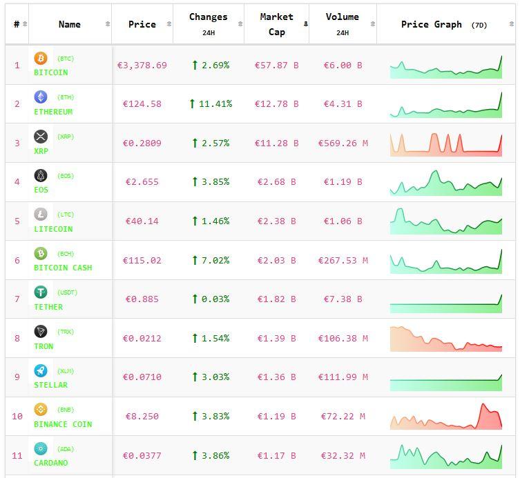Crypto-analyse 18 februari: koers Bitcoin en koersen Altcoins positief uit het weekend. Live koersen vastgelegd om 8.10 uur.