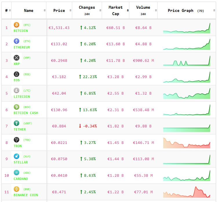 Crypto-analyse 19 februari: koers Bitcoin en koersen Altcoins stijgen sterk. Live koersen vastgelegd om 8.10 uur.