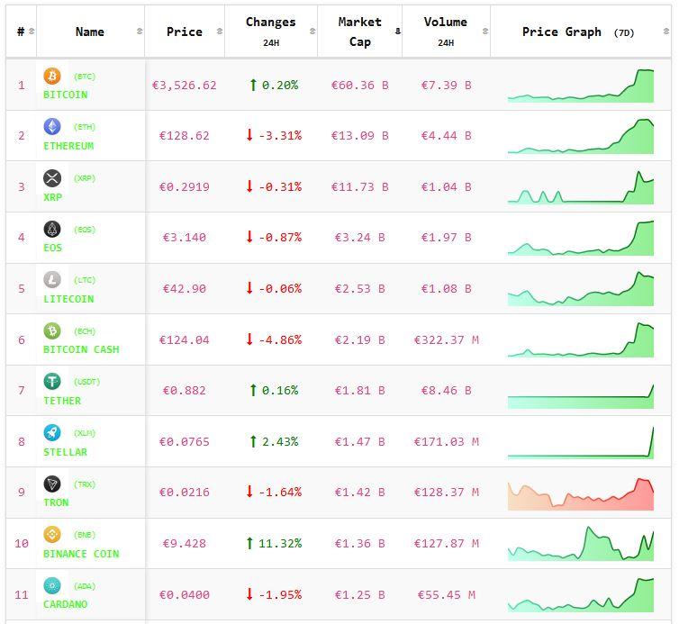 Crypto-analyse 20 februari: koers Bitcoin en koersen Altcoins wisselend. Live koersen vastgelegd om 8.05 uur.