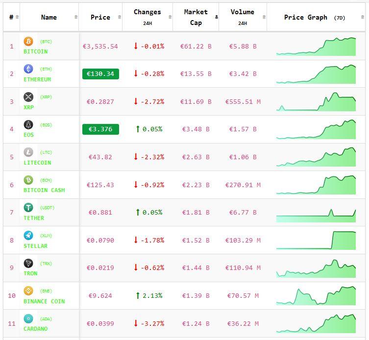 Crypto-analyse 22 februari: Koers Bitcoin en koersen Altcoins dalend. Live koersen vastgelegd om 8.05.