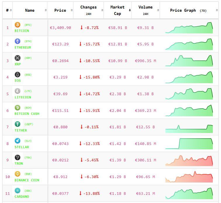 Crypto-analyse 25 februari: koers Bitcoin en koersen Altcoins zwaar negatief. Live koersen vastgelegd om 8.05 uur.