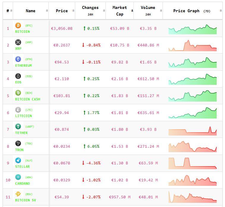 Crypto-analyse 5 februari: koers Bitcoin positief, koersen altcoins wisselend. Live koersen vastgelegd om 7.55 uur.
