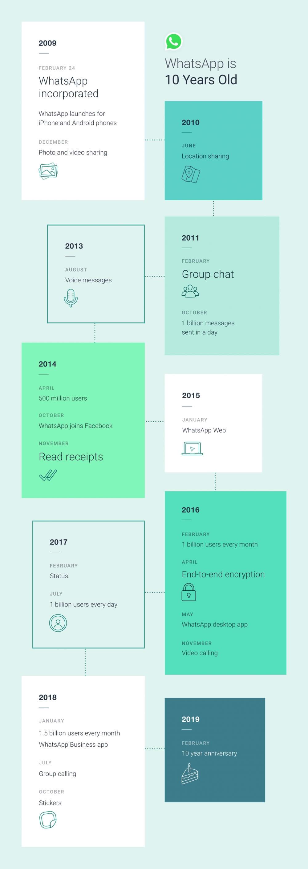 WhatsApp tien jaar