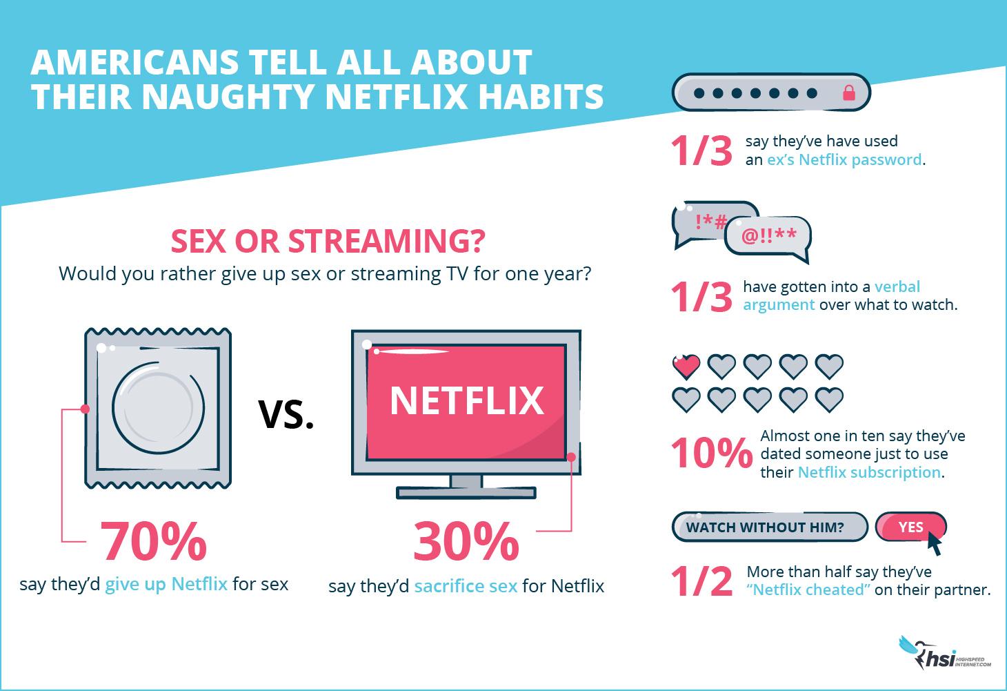 Netflix onderzoek verslaving
