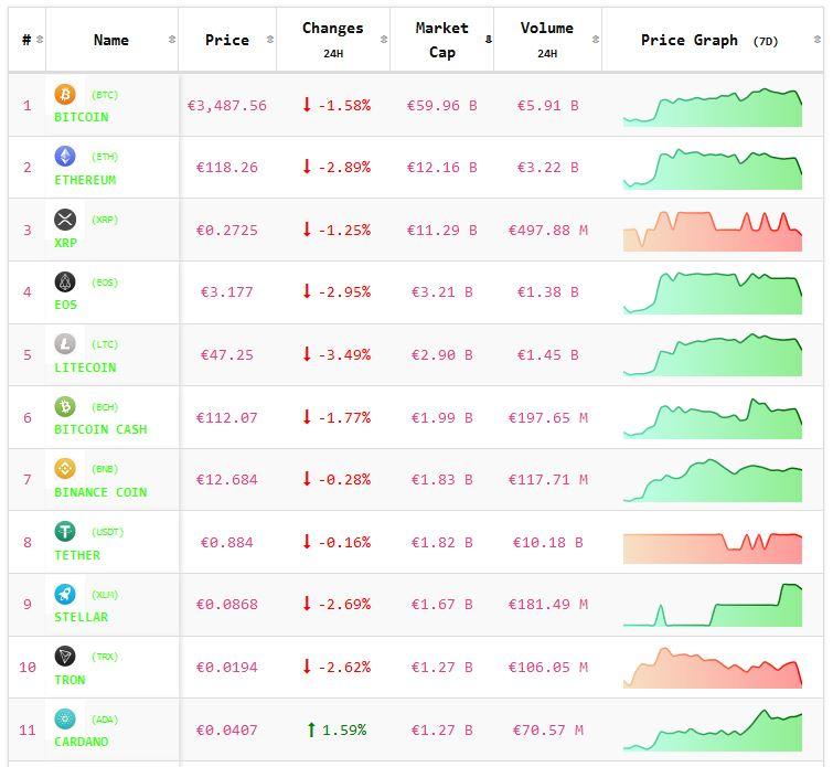 Crypto-analyse 12 maart: koers Bitcoin en koersen Altcoins blijven negatief. Live koersen vastgelegd om 8.00 uur.
