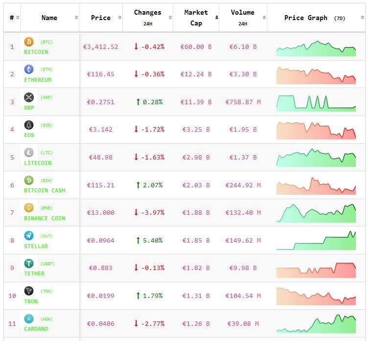 Crypto-analyse 14 maart: koers Bitcoin en koersen Altcoins tonen wisselend beeld. Live koersen vastgelegd om 8.00 uur.