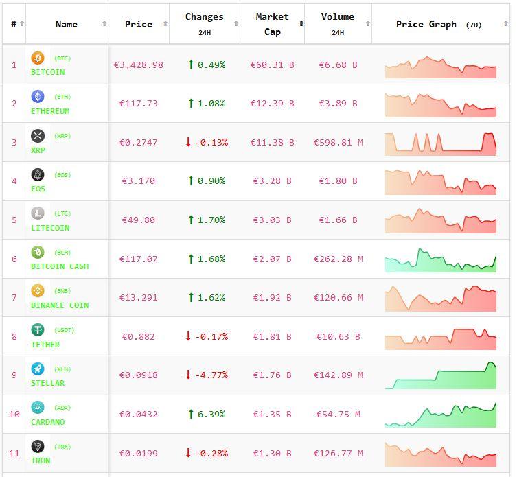 Crypto-analyse 15 maart: koers Bitcoin en koersen Altcoins overwegend positief. Live koersen vastgelegd om 8.00 uur.