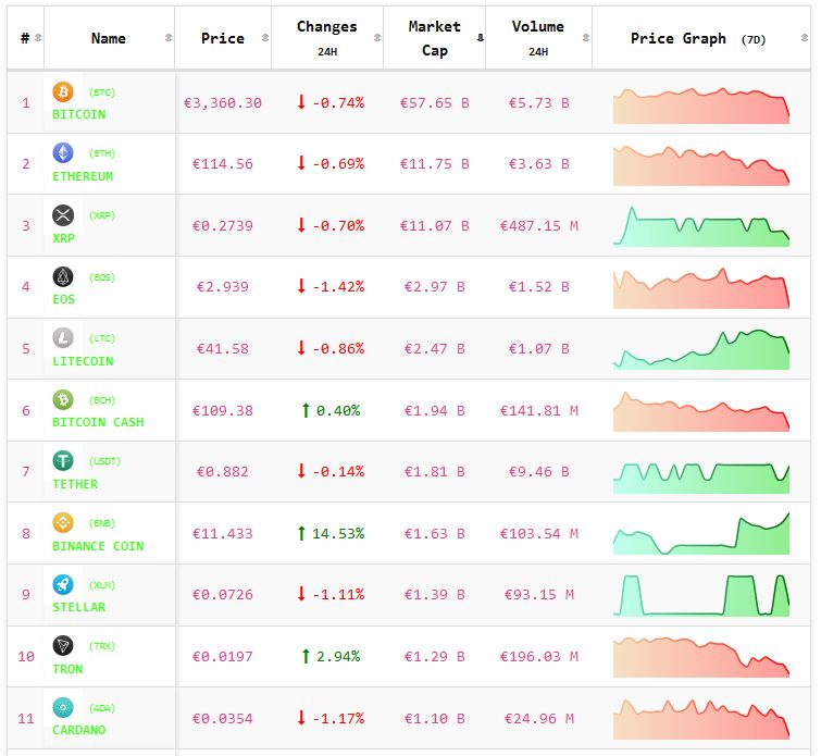 Crypto-analyse 5 maart: koers Bitcoin en koersen Altcoins vooral zijwaarts. Live koersen vastgelegd om 8.15 uur.