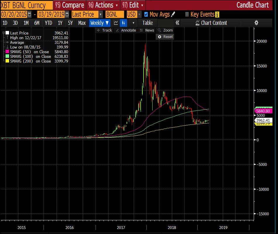 Grafiek Bitcoin-koers ten opzichte van 200 dvg (gele lijn) en 50 dvg (paarse lijn).